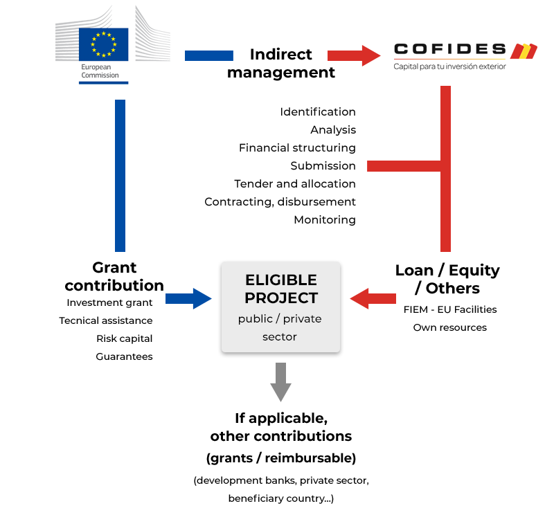 Blending diagram